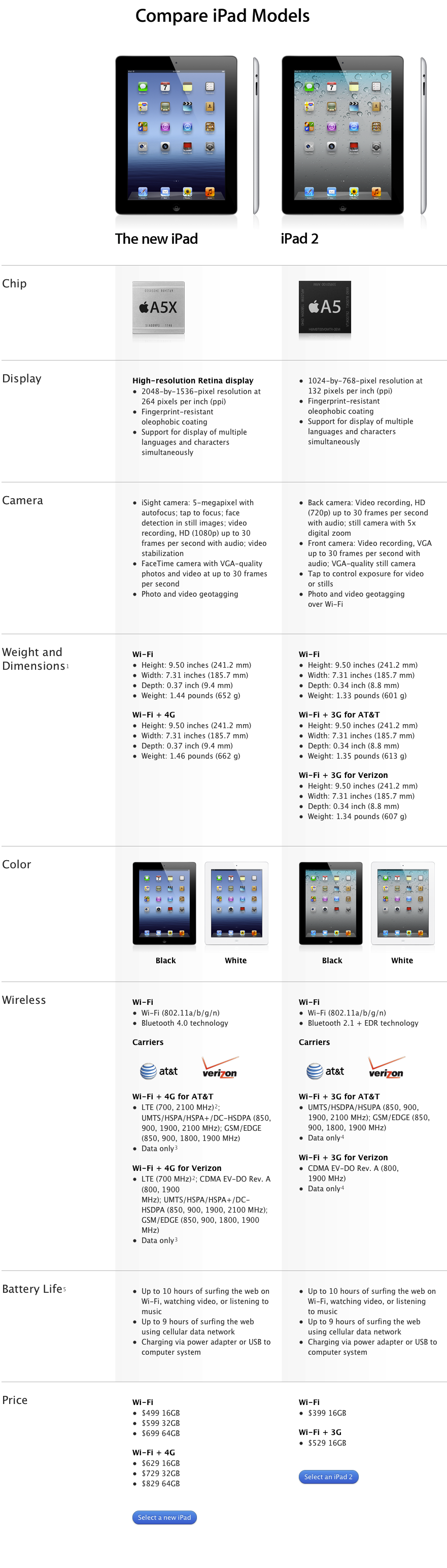 new ipad vs ipad2